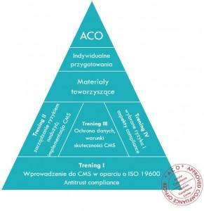 ACO_Piramida